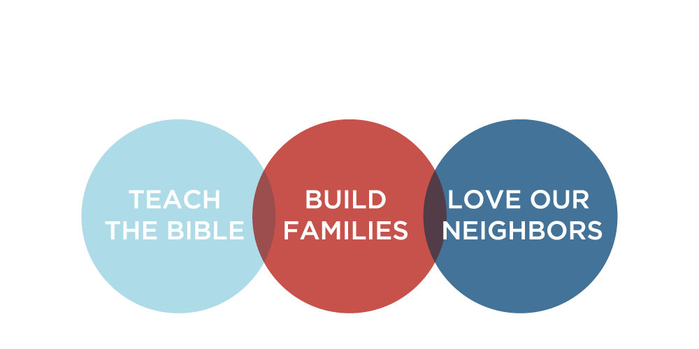 our core values at family church